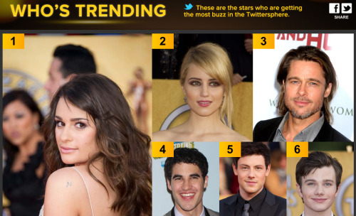 Yeah budddyyy!!! Keep tweeting guys! The Glee cast is dominating this whole board!! (x)