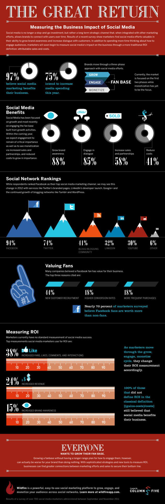 Measuring the Business Impact of Social Media [INFOGRAPHIC]
