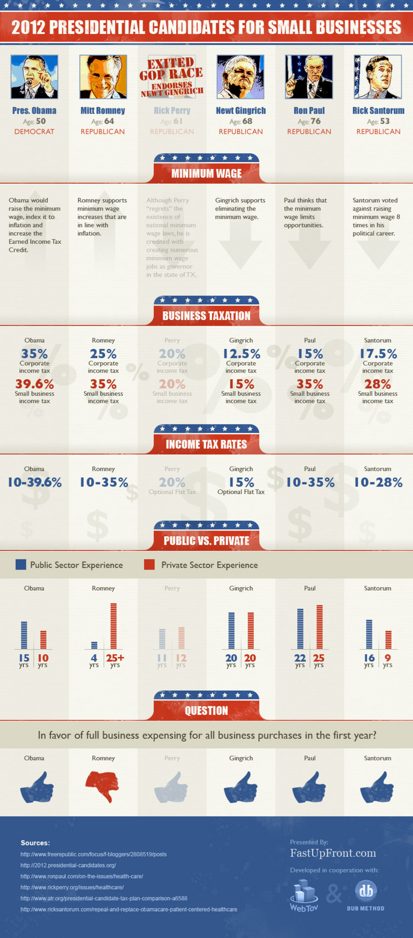 2012 Presidential candidates in relation to small business