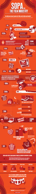 (via Infographic: Why the movie industry is so wrong about SOPA | Matador Network) How Hollywood fought every wave of innovation…65% of revenue from tech they said would kill them