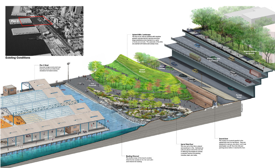 Rendered section of the Brooklyn Bridge Park (2010-) by MVVA in Brooklyn, New York.  Brooklyn Bridge Park's design took on a site with limited access points, a narrow overall width, extreme noise pollution from the adjacent elevated highway, a complex structural waterline condition, and a goal of capturing and recycling stormwater. Excess stormwater is collected from buildings, paved areas, lawns, and planting areas, conveyed into underground tanks, and then cycled through rain gardens, supporting and being cleansed by a lush swath of rain-garden planting. This runoff collection system, in conjunction with the increased use of water-absorbing lawn and planted areas, dramatically curtails the discharge of stormwater runoff into city systems and lowers the likelihood of combined sewer overflow.