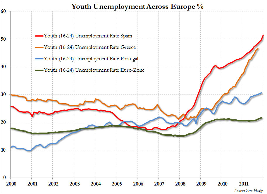 felixsalmon:  (via This Is Europe's Scariest Chart | ZeroHedge)  Holy shit it's over 50% in Spain. If my memory is correct it was around 34% when the riots started in France a few years ago. And exactly how is austerity going to help this?