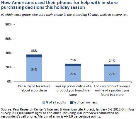 52% of Americans did mobile phone research while in stores over the holiday season | Trends in the Living Networks The cross-over between physical and online retail is not just for  innovators and techies. It is the way people shop. In a 30 day period  spanning Christmas, 52% of Americans who have mobile phones (and who  cares about the rest?  ) used mobile phones to help them make buying decisions, according to research from Pew Internet.