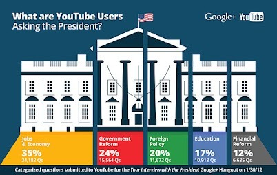 "medilldc:  Google Politics & Elections gives a breakdown of the questions asked during last night's Google+ hangout with President Barack Obama. Obama ""sat down"" with five voters during the virtual interview, also fielding questions other participants could submit via Google or YouTube. More than 133,000 were submitted, according to the White House.  About 35 percent of questions regarded jobs and the economy, with government reform and foreign policy making up 24 and 20 percent of questions, respectively. By David Uberti"