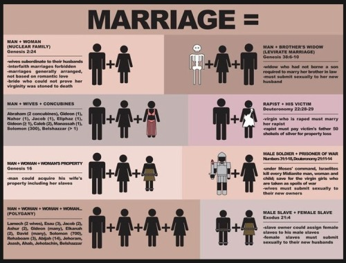 Marriage (according to the bible)