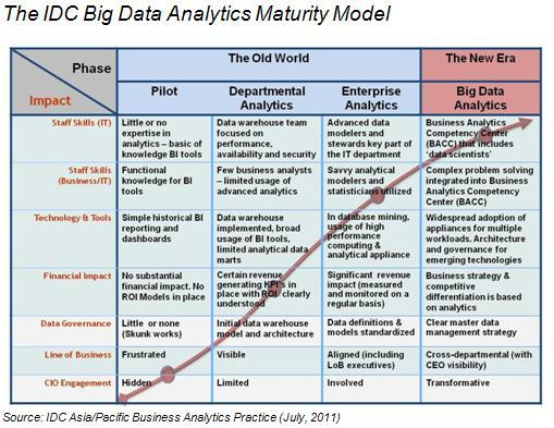 "The IDC Big Data Analytics Maturity Model (via IDC - Press Release - IDC Expects ""Big Data"" to Drive the Next Wave of Investments in Business Analytics for CIOs in Asia/Pacific)"