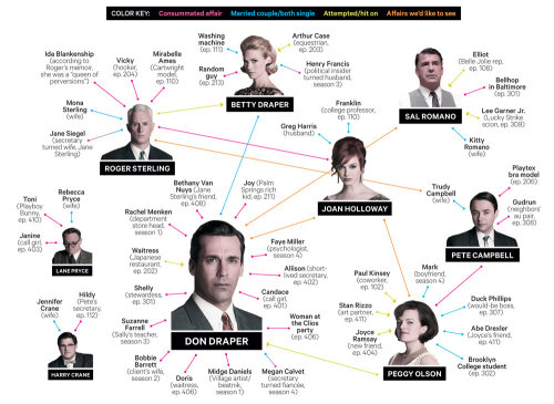 Mad Men's entire sordid romantic history, color-coded for easy moralizin'. From our February issue—on stands and live online now!