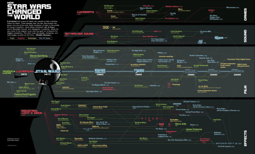 Sweet infographic of the strands of STAR WARS DNA and it's effects on the universe.