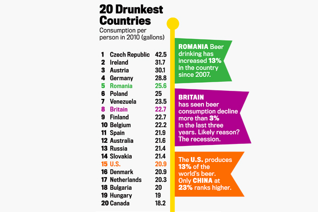 China produces almost a quarter of the world's beer, but apparently can't afford to buy much of it.  Just like Apple products.