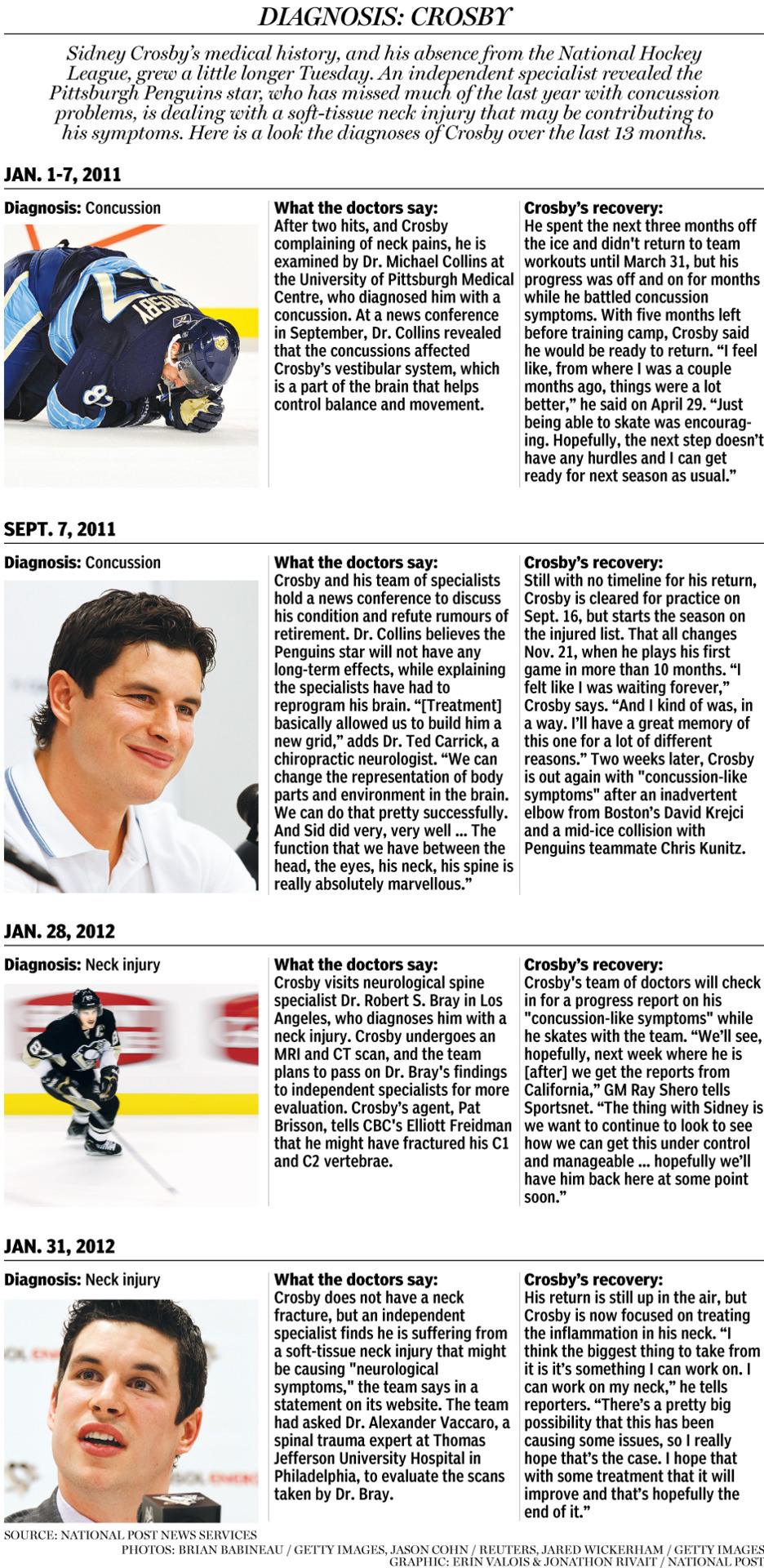 nationalpostsports:  Sidney Crosby's medical history, and his absence from the National Hockey League, grew a little longer Tuesday. An independent specialist revealed the Pittsburgh Penguins star, who has missed much of the last year with concussion problems, is dealing with a soft-tissue neck injury that may be contributing to his symptoms. Here is a look the diagnoses of Crosby over the last 13 months. (Click to enlarge) Graphic by Jonathon Rivait/National Post