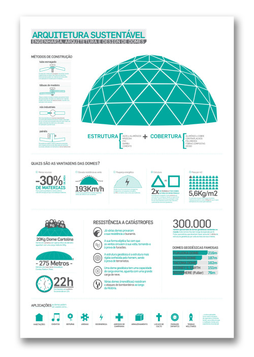 Info-graphic about domes! It is in portuguese, but give it a go!!