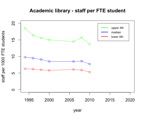 Similar perspective, different data note: this data is for PhD granting universities. This chart shows something similar to the circulation charts before, in this case we see FTE per 1000 students in academic library.  What's interesting here is the difference between the upper quartile and the lower.  Notice how different the rate in decline is between the 2 from 1994-2000.  Looking at this data we can see that during that time libraries with high staff per user contracted, while those with a lower one remained relatively the same.  For those looking to defend positions, this would suggest that there is a limit to how you can get your student/staff ratio. Also interesting is that things remain fairly stable form 2000-2006 (although we are missing some important data points).  As in some of the other charts there is a dip at 2010.  It will be really interesting to see what 2012 data has to tell us: are these dips just a fluctuation, or perhaps a sign of something else? Unlike the circulation data charts, I'm much less inclined to derive much meaning from linear regression. Data source: Library Statistics Program (National Center for Education Statistics)