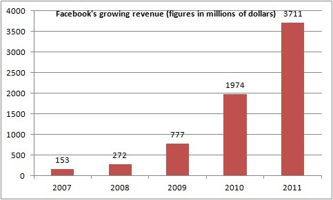 Facebook's growing revenues