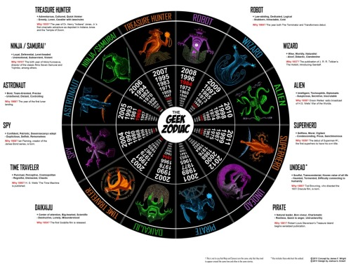 The Geek Zodiac, what are you? i'm a wizard!