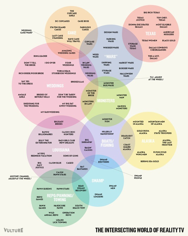 Venn Diagram Connecting Current Reality-TV Shows (via Vulture)