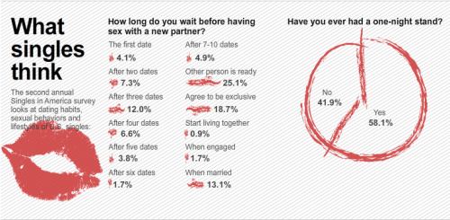 newsweek:  A new survey from Match.com reveals what singles think about love, marriage, and sex. Your tumblr Jess finds another juicy nugget: Republicans have more orgasms.