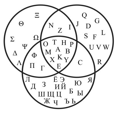 clubmaintenant:  Venn diagram that shows the intersections of the Greek, Latin and Russian alphabet.