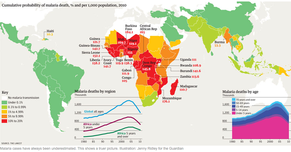 Malaria deaths country by country: how many are there?  What we thought we knew about Malaria deaths is wrong: the reality is much, much worse. See what the new detailed data says