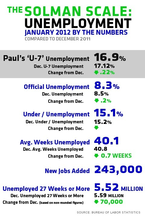 newshour:  'The unemployment rate continued to trend downward Friday, reaching 8.3 percent, the lowest rate in three years. Our own more inclusive statistic that adds the underemployed and those who want a job but have been out of work so long the government no longer counts them is down to 16.9 percent for January. That's the lowest we've seen since we started tracking the figure in January 2010.'  This month's unemployment numbers, in non-slicked-over form.