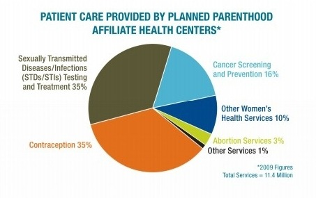 What Planned Parenthood actually does. (via Repost: What Planned Parenthood actually does, in one chart - The Washington Post)
