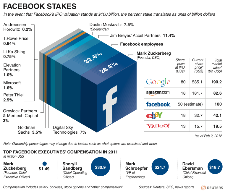 Graphic: Who has the most stake in Facebook. Analysis: A sobering look at Facebook