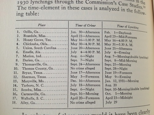 Lynching and the Law by James Harmon Chadbourn pg 122 (1933).