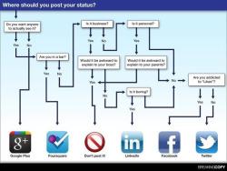(via FLOW CHART: Where to post Social Media [infographic] lol at g on Twitpic)