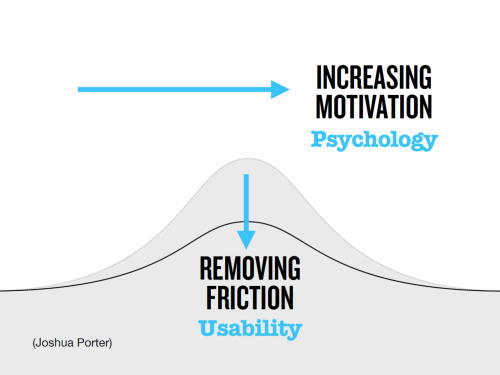 Usability removes friction from an experience. Motivation increases the user's desire to go through the experience.  Building Compelling Experiences