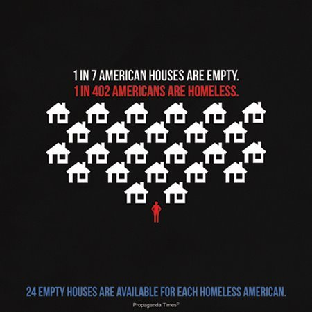 socialworky:  1 in 7 American houses are empty. 1 in 402 Americans are homeless. 24 empty house are available for each homeless American.