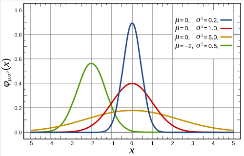 Maximum Entropy Distributions    Entropy is an important topic in many fields; it has very well known uses in statistical mechanics, thermodynamics, and information theory. The classical formula for entropy is Σi(pi log pi), where p=p(x) is a probability density function describing the likelihood of a possible microstate of the system, i, being assumed. But what is this probability density function? How must the likelihood of states be configured so that we observe the appropriate macrostates?    In accordance with the second law of thermodynamics, we wish for the entropy to be maximized. If we take the entropy in the limit of large N, we can treat it with calculus as S[φ]=∫dx φ ln φ. Here, S is called a functional (which is, essentially, a function that takes another function as its argument). How can we maximize S? We will proceed using the methods of calculus of variations and Lagrange multipliers.    First we introduce three constraints. We require normalization, so that ∫dx φ = 1. This is a condition that any probability distribution must satisfy, so that the total probability over the domain of possible values is unity (since we're asking for the probability of any possible event occurring). We require symmetry, so that the expected value of x is zero (it is equally likely to be in microstates to the left of the mean as it is to be in microstates to the right — note that this derivation is treating the one-dimensional case for simplicity). Then our constraint is ∫dx x·φ = 0. Finally, we will explicitly declare our variance to be σ², so that ∫dx x²·φ = σ².    Using Lagrange multipliers, we will instead maximize the augmented functional S[φ]=∫(φ ln φ + λ0φ + λ1xφ + λ2x²φ dx). Here, the integrand is just the sum of the integrands above, adjusted by Lagrange multipliers λk for which we'll be solving.    Applying the Euler-Lagrange equations and solving for φ gives φ = 1/exp(1+λ0+xλ1+x²λ2). From here, our symmetry condition forces λ1=0, and evaluating the other integral conditions gives our other λ's such that q = (1/2πσ²)½·exp(-x² / 2σ²), which is just the Normal (or Gaussian) distribution with mean 0 and variance σ². This remarkable distribution appears in many descriptions of nature, in no small part due to the Central Limit Theorem.