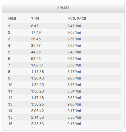 Happy with the splits today.  Now if I can just keep that up on longer runs.