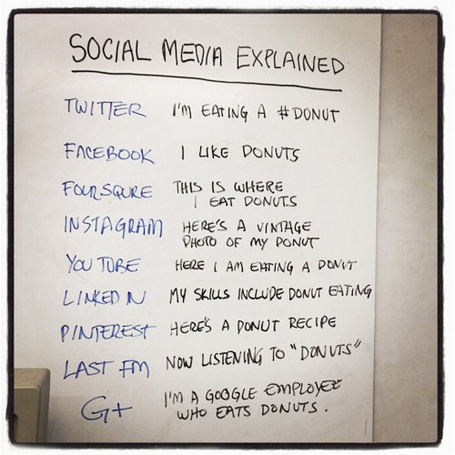 nevver:  Social Media Explained (with donuts)  Tumblr: This is a really beautiful photo of a high end donut. Reddit: There is a conspiracy in the donut industry 4Chan: Donut. Hole. LOL.