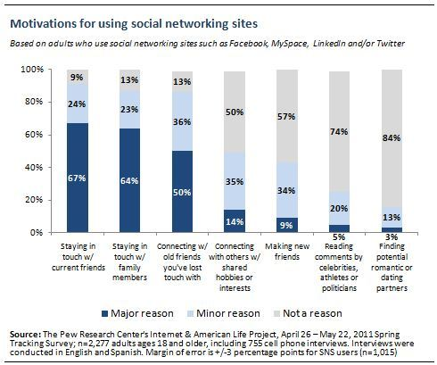 Roughly two thirds of social media users say that staying in touch with current friends and family members is a major reason they use these sites, while half say that connecting with old friends they've lost touch with is a major reason behind their use of these technologies. Other factors play a much smaller role—14% of users say that connecting around a shared hobby or interest is a major reason they use social media, and 9% say that making new friends is equally important. Reading comments by public figures and finding potential romantic partners are cited as major factors by just 5% and 3% of social media users, respectively.  Why Americans use social media