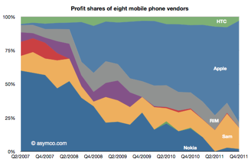 Apple Makes 75% of Mobile Phone Profits, With Only 9% of the Phones