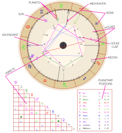 "ethereal-mysterium:  Understanding Your Birth Chart So you have generated your personal birth chart, what now? When you are first faced with an Astrological Chart you can be somewhat puzzled. Don't worry, take your time it's not as complicated as it seems at first glance.   I have created a basic birth chart for Johnny Depp in one of the free natal chart generators available online, to help you understand different parts of the chart. Sun, Moon and the Planets: Each planet has it's own individual character, qualities and energies and they all interact differently with every sign in the zodiac. To understand your chart fully you not only need to understand zodiac signs but also the characteristics of the Planets. Their placement shows drives and energies in your psyche. The Aspects: These are geometric relationships that the planets have with each other. They will help you understand how they conflict or work together. Mars for example, represents the forceful, outgoing, aggressive side. Saturn represents the security-seeking, self-disciplined side. While everyone experiences some tension between these two principles, an individual with a Mars-Saturn square (a conflict aspect) in her or his chart experiences this conflict in an exaggerated manner, often overrepressing outgoing, aggressive urges and at other times exploding with impulsive action or words. A trine, on the other hand, represents the easy flow of energy between two points; so a person with a Mars-Saturn trine would find that these two facets of the personality work together easily, bringing patience and discipline (Saturn) to the side of ambitious aggression (Mars), and vice versa. The Twelve Houses: Check out in which houses your planets/signs are located. Sign traits indicate internal, psychological factors, while house traits indicate external factors, as well as how personality traits manifest themselves in the world.  House Cusps: Theoretical boundary lines between two Houses, similar to the Sign Cusps.  Ascendant: Generally, the Ascendant, the sign on the cusp of the First House, is considered the most important of all the signs on house cusps. It seems, more then any other, to synthesize or summarize our outward reactions. The exact meaning of ascendant is far from easy to define. It is a kind of half-intuitive. half-empirical way in which we learn to present ourselves to the world. It is the ""act"" we put on for other people, partly as a result of our sense of our inner potentials, partly through experience of what works. It is not usually a concious act, though. It is more or less automatic, but we can become aware of it and so modify it to some extent. Midheaven: It's the most elevated degree of the zodiac in your chart. It is the cusp of the 10th house; the house of career and success. Depending on the sign it tells you about the kind of life you desire or the kind of person you aspire to be. It describes your ambitions, the way you seek success, and how you view authority. It must be remembered that for every planet beyond Saturn house position has greater weight than sign position and aspects because Uranus, Neptune and Pluto stay in each sign for so long that they have only a general back-ground effect on the person as far as the sign is concerned. For example Uranus in Leo won't add much to the ""Leo effect"" in the chart, but Uranus in the Fifth house will definitely be felt."