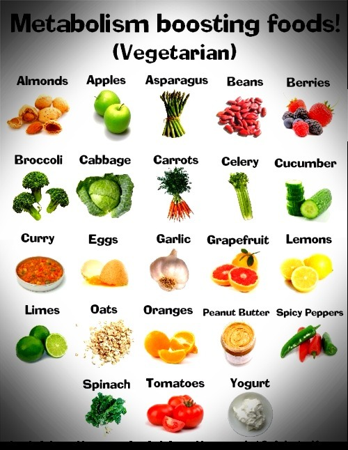 Metabolism Boosting Foods Get your metabolism going as early as your first meal—breakfast! It's essential that you eat breakfast every day. It's much easier to jump start weight loss that way. Don't have time? Wake up 15 minutes earlier. Breakfast is the most important meal of the day! I like to eat yogurt, fruit, oats, or a combination of the three. Eggs also boost metabolism (and are another favorite of mine). Yolks are nutrient-rich, but high in fat and relatively high in calories, especially compared to egg whites. So, try making your omelets with two egg whites and one whole egg rather than three whole eggs. Note: The foods pictured above are good to eat any time of day, not just breakfast. :)