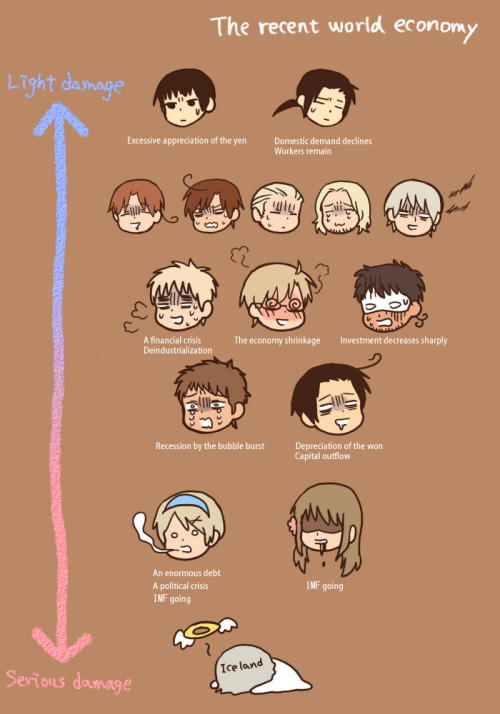 caffinatedstory:  passiveinferno:  kanami-yuuta:  hetalia-ahoy:  The recent world economy (2009).  for some reason… we aren't in such a bad shape…   Ahahahahahahahahahahahahaha