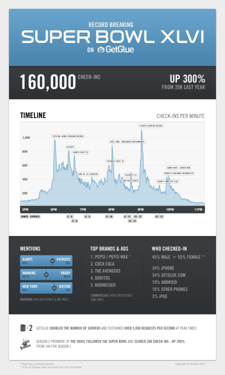Super Bowl 46 breaks GetGlue check-in record with 160,000 check-ins. [PHOTO]