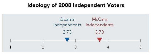 "What is the ideology of ""Independent"" Voters?  ""Obama Independents are slightly center-left on the ideological spectrum, but McCain Independents lean to the right. On a 5 point scale—where 1 is liberal, 3 is moderate, and 5 is conservative—Obama Independents are at 2.73 and McCain Independents at 3.73, a full point apart. With 60% of Obama Independents identifying as moderates, there are more moderates in this group than any other, including all voters (44%), Democrats (47%), and all Independents (56%). By contrast, 42% of McCain Independents call themselves conservative and barely half say they are moderate.""  Read more here by viewing the full report."