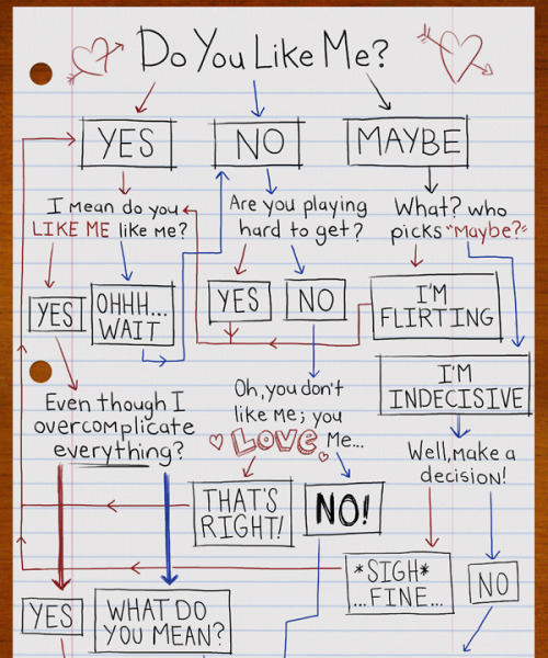 collegehumor:  Flowchart: Do You Like Me? [click to find out]
