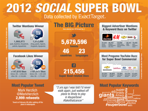 iheartholls:  A social view of the Super Bowl. Looks like the Giants won both in Indy and on the social media battlefield. We also see which brands had the most mentions socially based on their commercials. Pretty interesting stuff! via Shaun S. Holls.