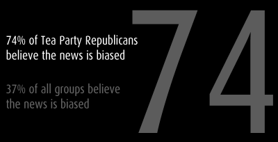 "Seventy-four Percent of Tea Party Republicans Believe the News is Biased A new Pew Research Center report on how Americans get their political news shows 74% of Tea Party Republicans believe the media is biased. In the report, Pew notes that ""[a]mong news audiences, those who cite the Fox News Channel or the radio as their main source of campaign news are the most likely to say there is a great deal of bias in news coverage."" By contrast, 30% of moderate to conservative Democrats believe the media is biased. Other findings include: Cable television is the primary political news source for Americans; The number of people getting their news from online news sources has leveled off after explosive growth between 2002 and 2008; News consumption from newspapers and local and network television stations is in steep decline; About 20% of Americans get campaign information via Facebook; Just 5% get campaign information via Twitter; Only 20% of people under 30 say they are following the campaign closely. The Pew Research Center is available here and can be read online or downloaded."