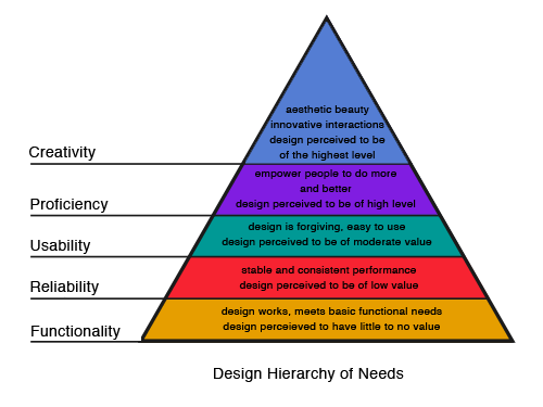 arsy:  Designing for a hierarchy of needs