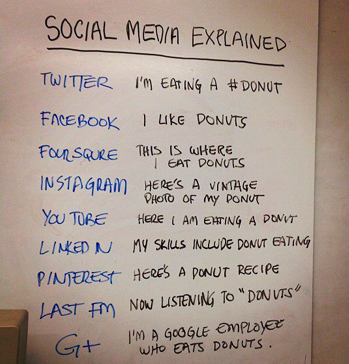 I work in social media and thought this was brilliant! #enjoy