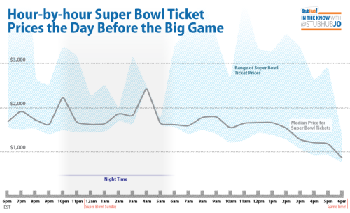 Here's an hour-by-hour look at the wild ride ticket prices took in the 24 hours prior to the start of the game. I guess this year it really paid to be last at the finish line. For those of you that are interested, here's a quick recap by the numbers for SB46: Final median price - $2500 Super Bowl Sunday median price - $1550 Least expensive ticket purchased - $750 (within the last 30 minutes) New York and New Jersey buyers outnumbered New England buyers 2:1 Fans from all US States and Canadian Provinces bought tickets on StubHub, as well as Mexico, Japan, and the UK And a historical comparison on median prices for the last five Super Bowls: XLV (Packers-Steelers) - $2942 XLIV (Saints-Colts) - $2050 XLIII (Steelers-Cardinals) - $2150 XLII (Giants-Pats) - $3023 XLI (Colts-Bears) - $3495