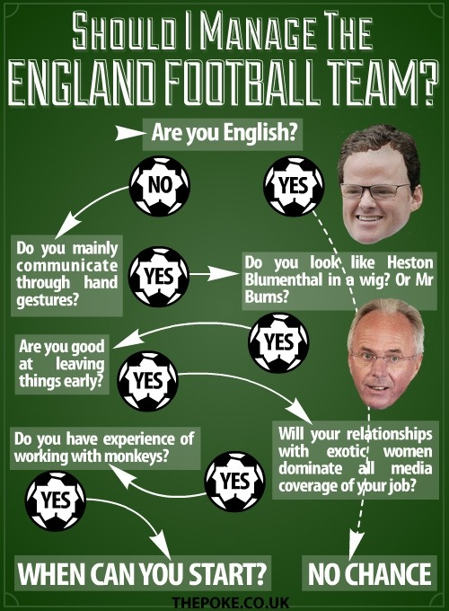 Should I manage the England football team?