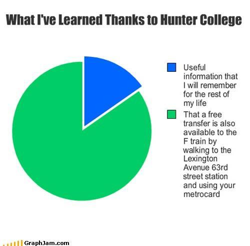 Hunter College people, if you're out there… GO LIKE THE HUNTER MEMES FACEBOOK PAGE. It's so good.
