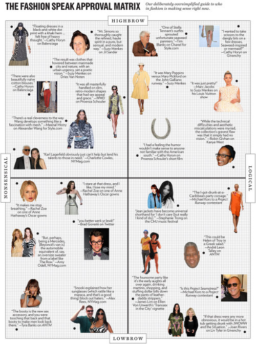 "NYMag's ""…approval-matrix-style guide of the quippy-iest and thinky-iest fashion speak from the past runway and television seasons."" This is classic. :)"