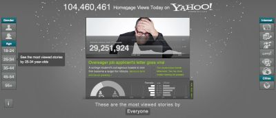 "Personalizing News for 700 Million People a Day  Yahoo's created a visualization about reading habits of the more than 700 million people that visit its sites each day. Via ReadWriteWeb:  Every day, Yahoo displays about 13 million different news story combination on its homepage. Those stories are personalized based on demographic data and reading behavior, and the company keeps track of what kind of stories do well with which groups of people… …To illustrate how this works, Yahoo has created an interactive data visualization that shows visitor traffic data in nearly real time. Using it, one can drill down into specific age groups, genders and story types to see what people's aggregate reading habits look like.  To create the personalization Yahoo uses internally developed technologies called the Content Optimization and Relevance Engine (CORE). Via Yahoo:  Looking at past user behavior, algorithms are combined with human editorial expertise to allow us to carry out deep personalization to our more than 700 million users, giving them ""must read"" stories that are interesting and relevant. This C.O.R.E. data visualization reveals some of the factors that influence the display of articles in the Yahoo! Today module.  The interactive visualization was created with JavaScript, HTML5, and CSS3. Image: Screenshot of Yahoo home page views by demographic and content category, via Visualize Yahoo."