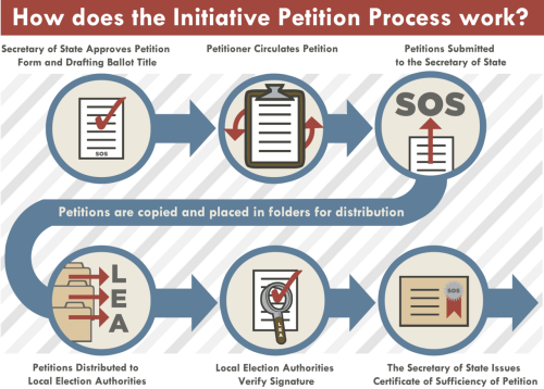 I bet you've always wondered how the Initiative Petition process worked in the State of Missouri. Well, are you in luck. Here is a flow chart designed by yours truly to help break it down…